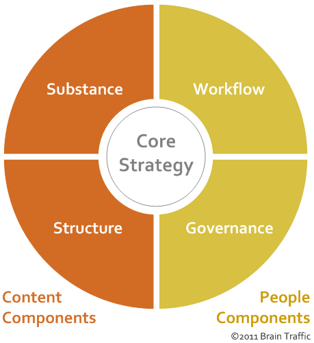 01302014-content-strategy-diagram