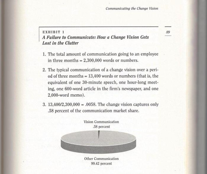John P. Kotter, Leading Change (89)